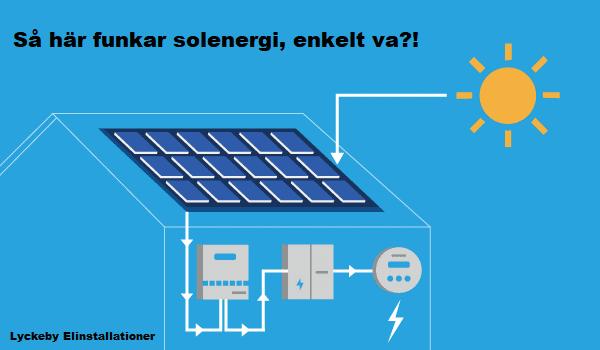 Så funkar solenergi